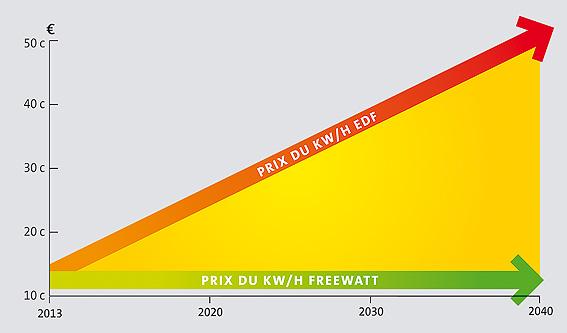 Devis panneau solaire autoconsommation freewatt - Augmentation prix electricite ...