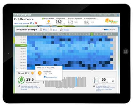 Monitoring Production Electricité Solaire