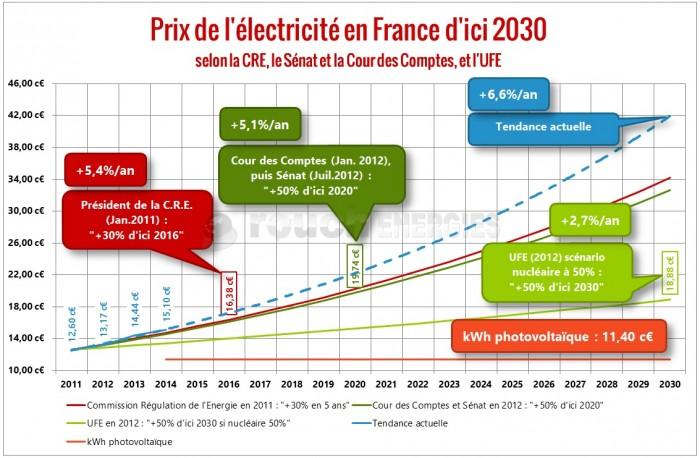Augmentation-Prix-electricité-en-France