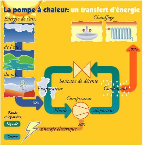 Principe de fonctionnement d'une pompe à chaleur air-eau